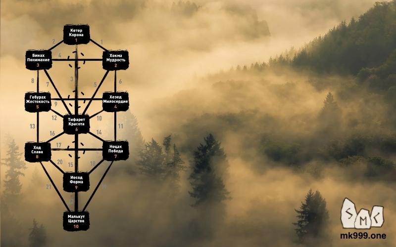 Факультет Таро, - методы, магические инструменты изменяющие структуру сознания. Арканы карт Таро – это информационные магические порталы