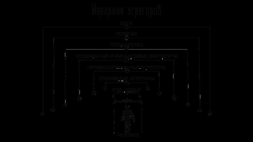 Иерархия эгрегоров