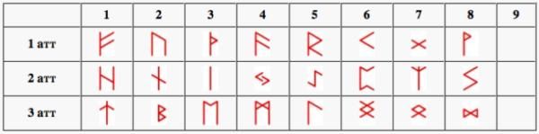 индивидуальный рунический код, расчет ирк, расчет рунокода, руны