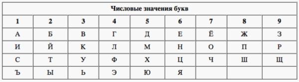 ИРК, индивидуальный рунический код, расчет ирк, расчет рунокода, руны