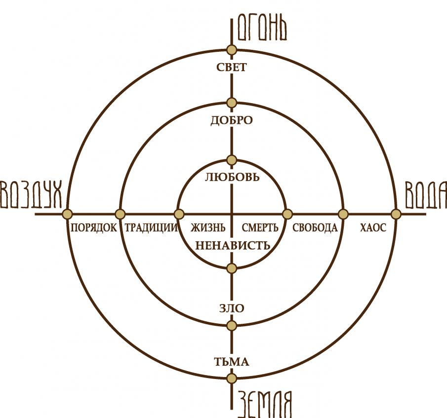 схема трех кругов