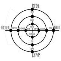 Три круга первооснов