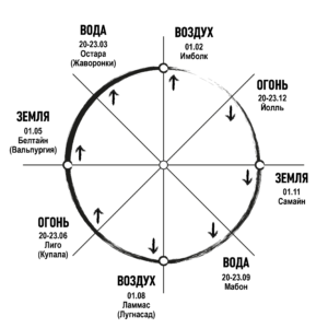 Коло Года, колесо года, языческие праздники, равноденствие, солнцестояние