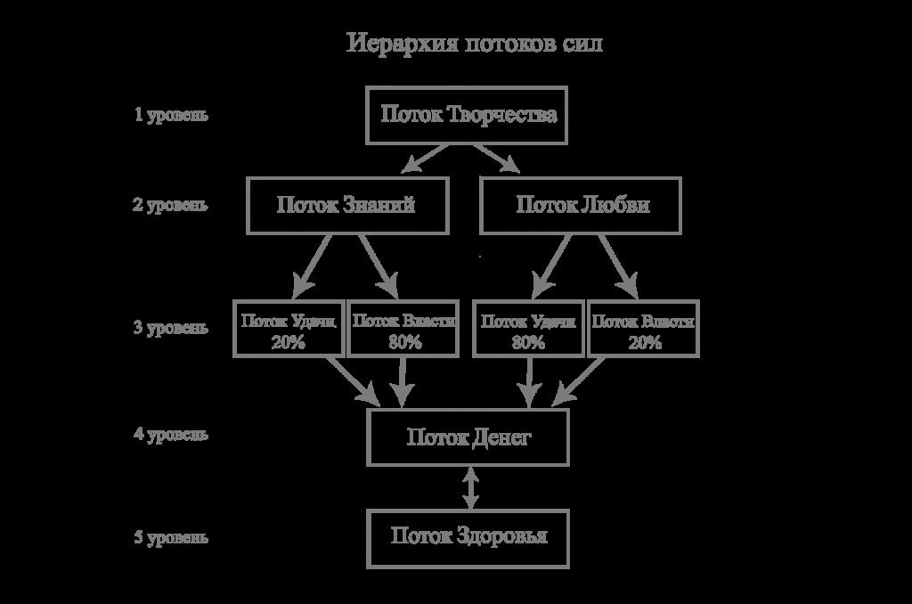 иерархия потоков сил